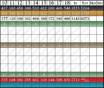 scorecard_back